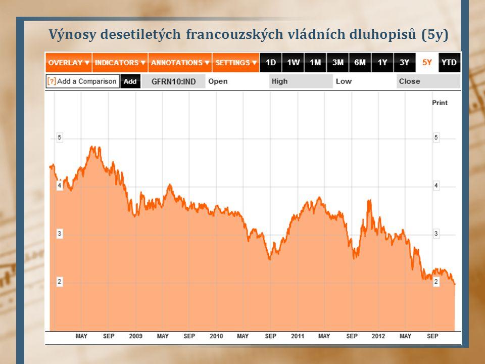 Výnosy desetiletých francouzských vládních dluhopisů (5y)