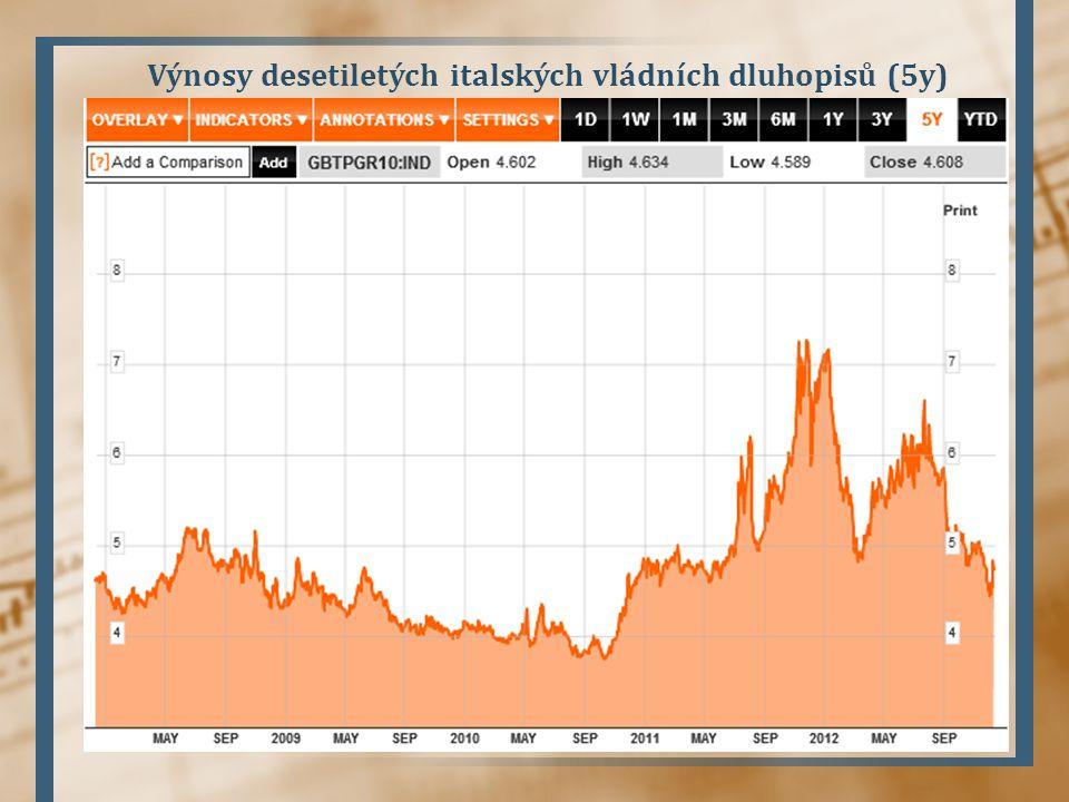 Výnosy desetiletých italských vládních dluhopisů (5y)