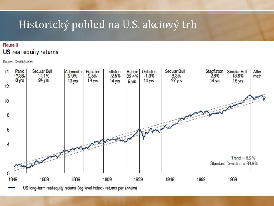 Historický pohled na U.S. akciový trh