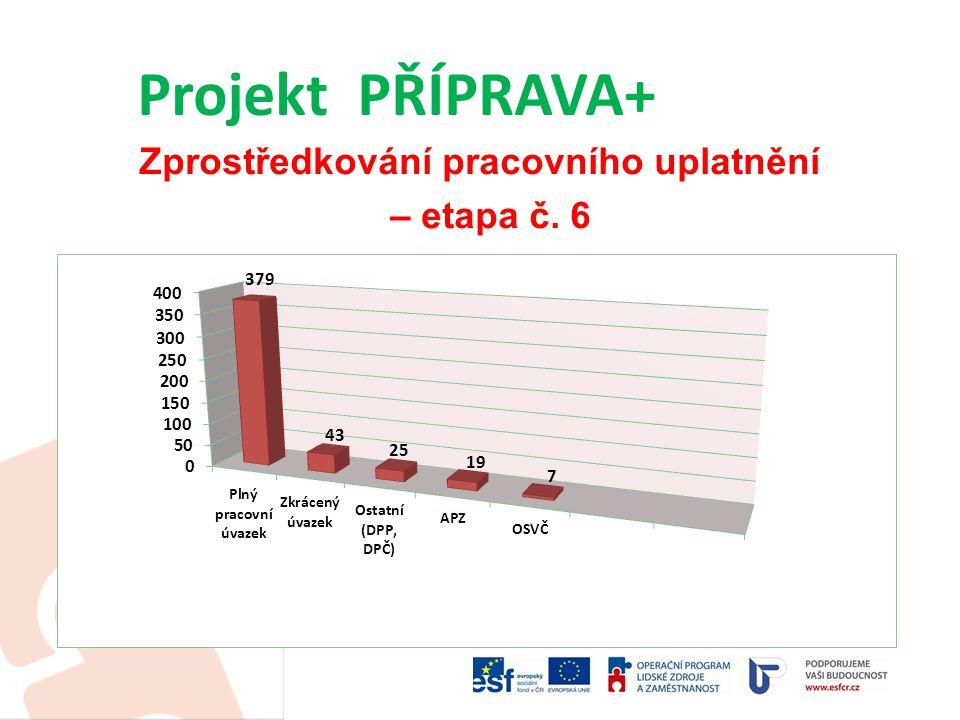 Zprostředkování pracovního uplatnění – etapa č.