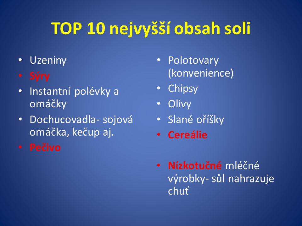TOP 10 nejvyšší obsah soli Uzeniny Sýry Instantní polévky a omáčky Dochucovadla- sojová omáčka, kečup aj.