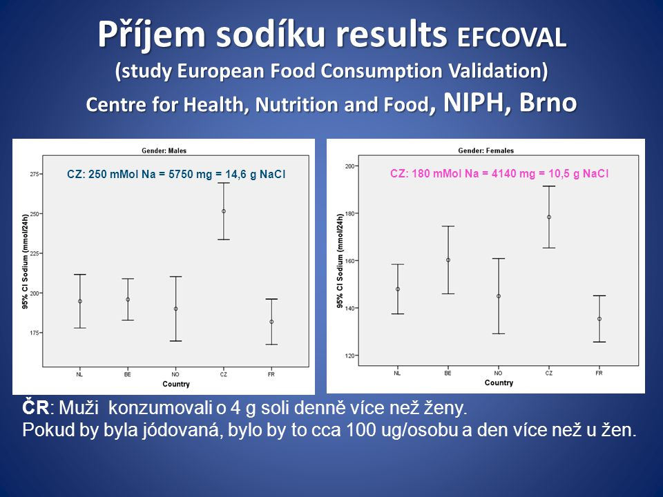 Příjem sodíku results EFCOVAL (study European Food Consumption Validation) Centre for Health, Nutrition and Food, NIPH, Brno CZ: 250 mMol Na = 5750 mg