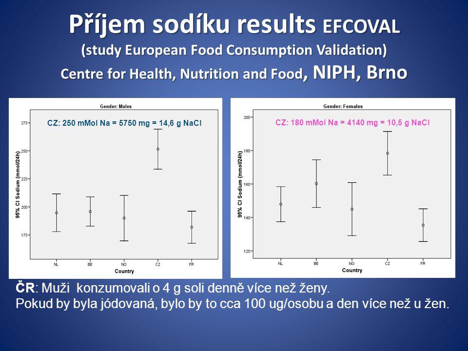 Evropské země, které nejvíce solí (v g/d) Česká republika 16,6 10,5 Bulharsko12,5-14,5 11,4 – 16,6 Maďarsko 17,5 12,1 http://ec.europa.eu/health/nutrition_physical_activity/docs/salt_report_en.pdf