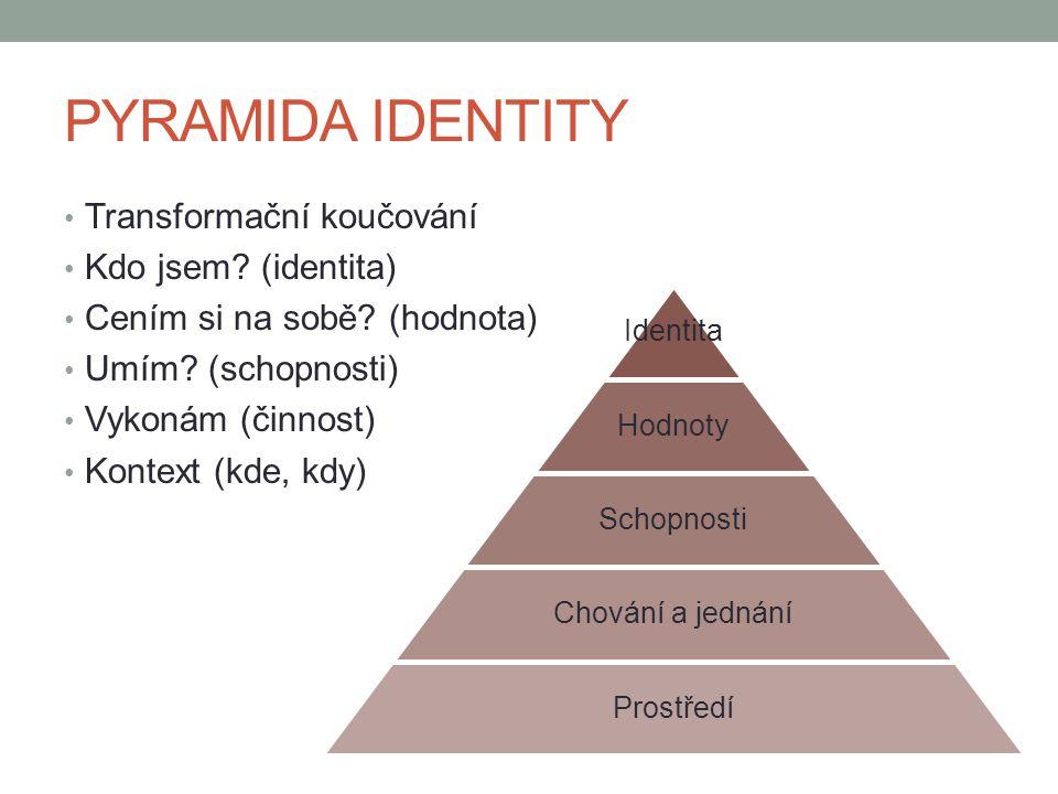 PYRAMIDA IDENTITY Transformační koučování Kdo jsem? (identita) Cením si na sobě? (hodnota) Umím? (schopnosti) Vykonám (činnost) Kontext (kde, kdy) Ide