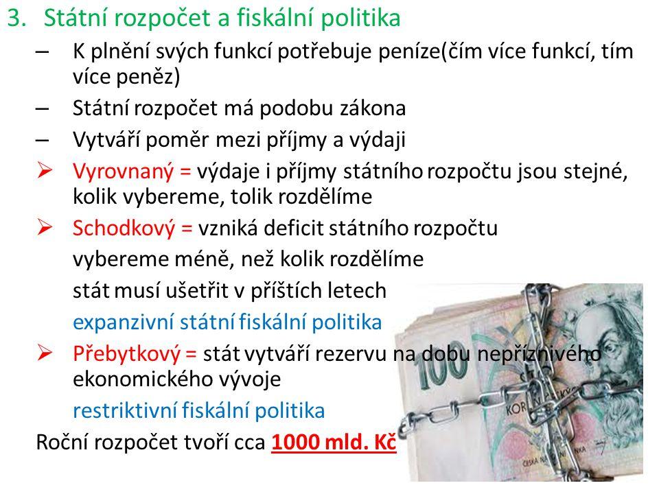 3.Státní rozpočet a fiskální politika – K plnění svých funkcí potřebuje peníze(čím více funkcí, tím více peněz) – Státní rozpočet má podobu zákona – V