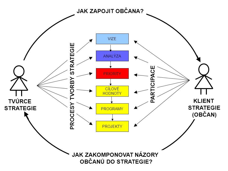 PRIORITY CÍLOVÉ HODNOTY PROGRAMY PROJEKTY VIZE ANALÝZA TVŮRCE STRATEGIE KLIENT STRATEGIE (OBČAN) PROCESY TVORBY STRATEGIE PARTICIPACE JAK ZAPOJIT OBČA