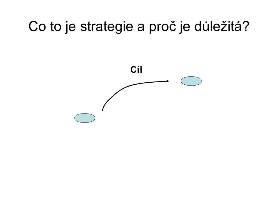 Co to je strategie a proč je důležitá? Cíl