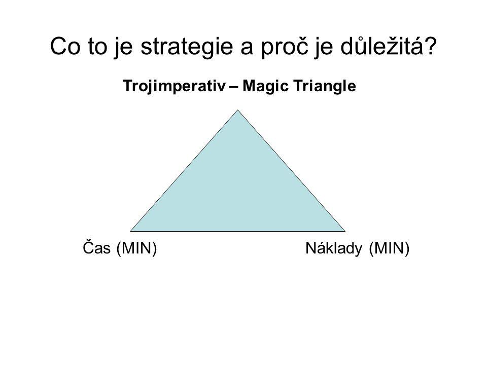 Trojimperativ – Magic Triangle Čas (MIN)Náklady (MIN) Co to je strategie a proč je důležitá?