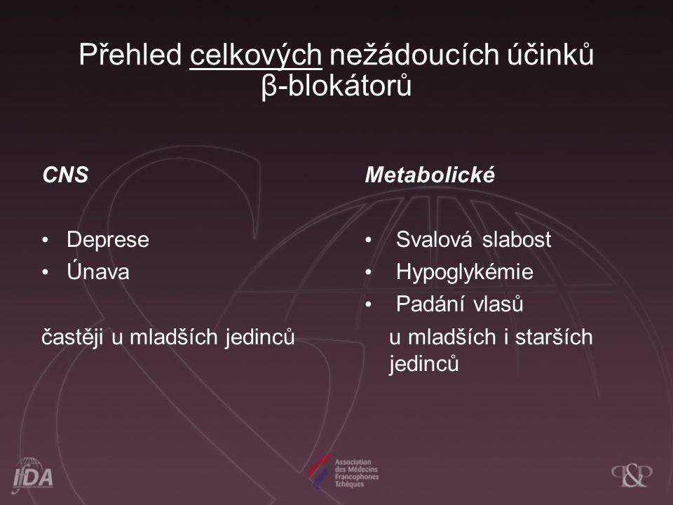 Přehled celkových nežádoucích účinků β-blokátorů CNS Deprese Únava častěji u mladších jedinců Metabolické Svalová slabost Hypoglykémie Padání vlasů u mladších i starších jedinců