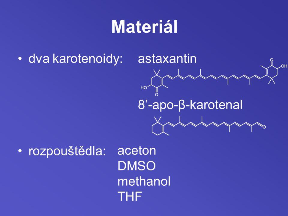 Postup analýzy pokojová teplota karotenoid rozpuštěn v rozpouštědle srovnatelná koncentrace příprava vzorků (0%, 20%, 40%, 50%, 60%, 70%, 80% a 90% H 2 O měření