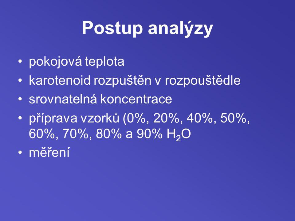 Postup analýzy pokojová teplota karotenoid rozpuštěn v rozpouštědle srovnatelná koncentrace příprava vzorků (0%, 20%, 40%, 50%, 60%, 70%, 80% a 90% H