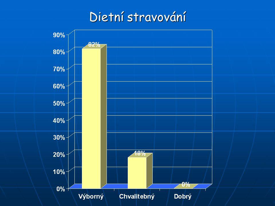 Dietní stravování