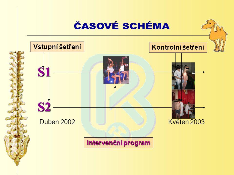 Intervenční program Vstupní šetření Kontrolní šetření Duben 2002Květen 2003 S1 S2