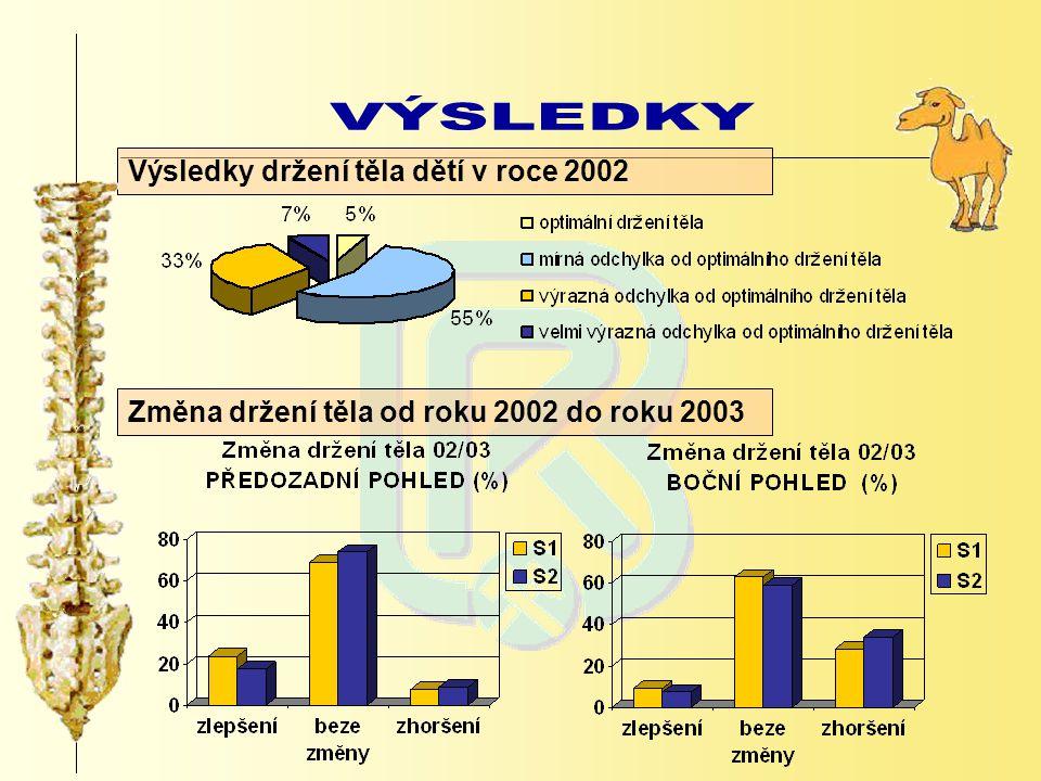 Změna držení těla od roku 2002 do roku 2003 Výsledky držení těla dětí v roce 2002