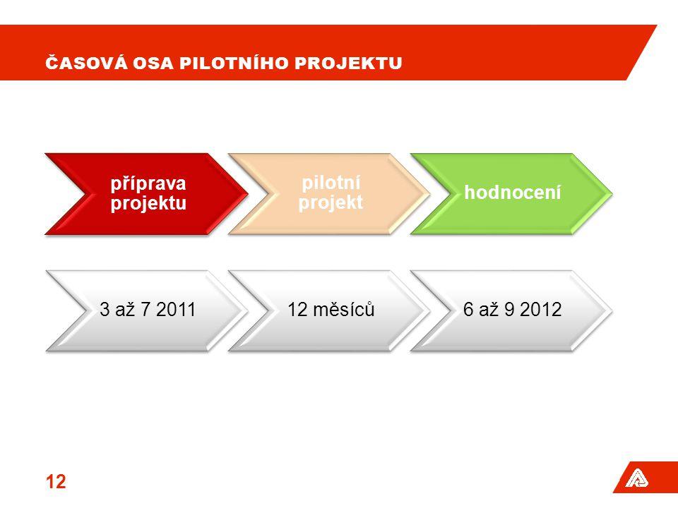 ČASOVÁ OSA PILOTNÍHO PROJEKTU 12 příprava projektu pilotní projekt hodnocení 3 až 7 201112 měsíců6 až 9 2012