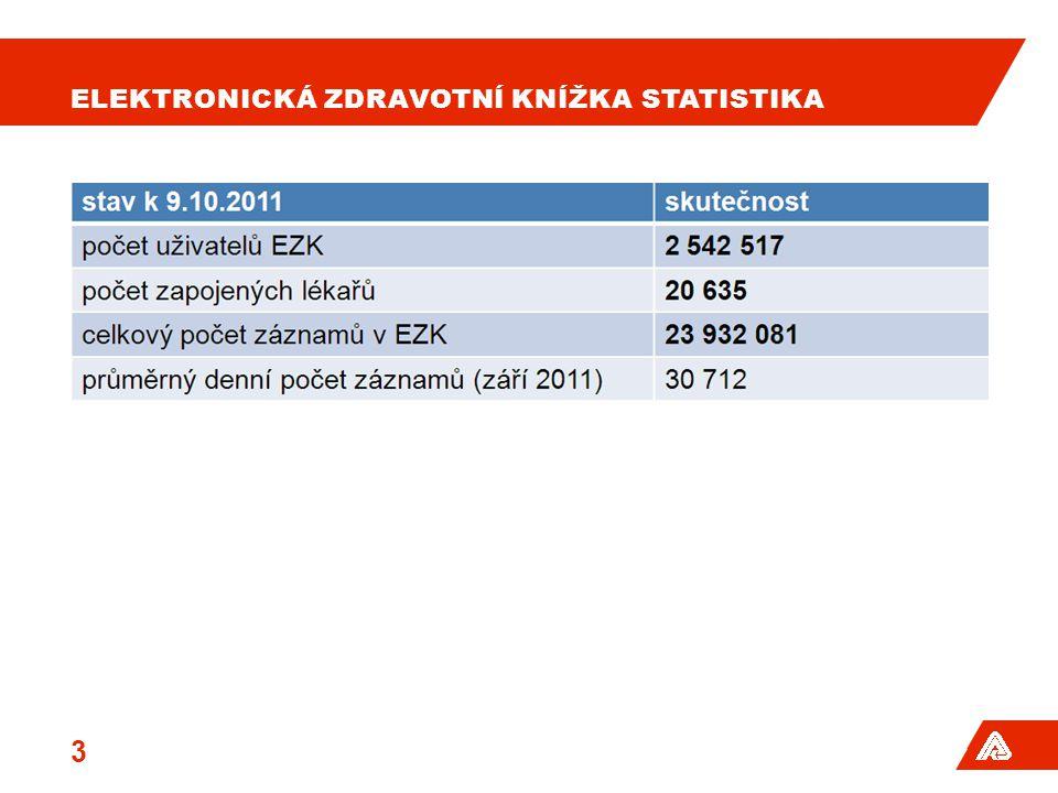 ELEKTRONICKÁ ZDRAVOTNÍ KNÍŽKA STATISTIKA 3