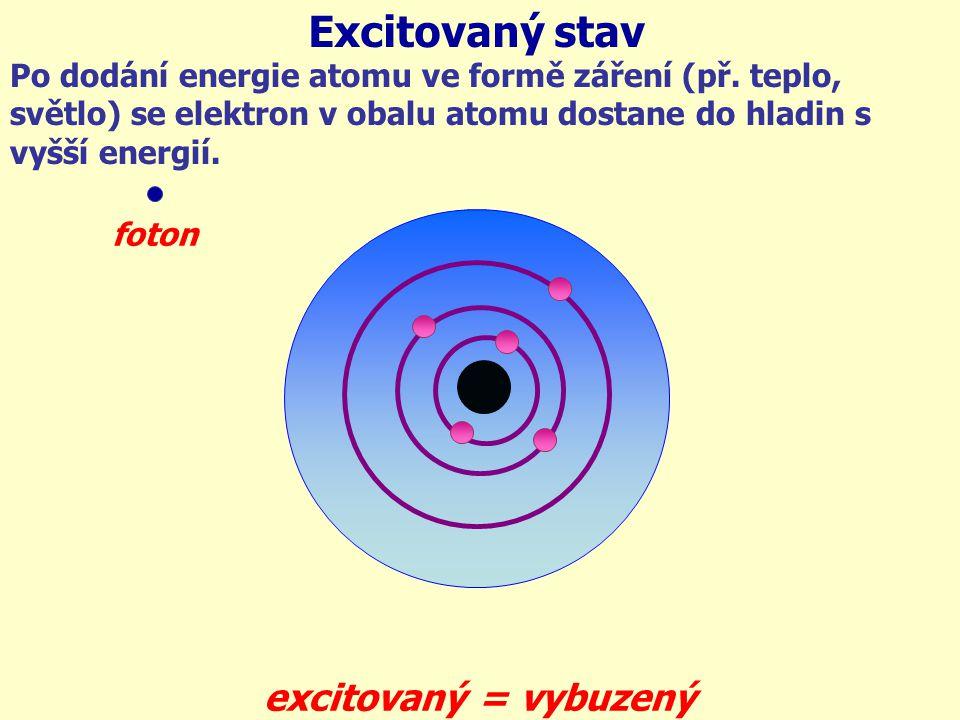 Po dodání energie atomu ve formě záření (př. teplo, světlo) se elektron v obalu atomu dostane do hladin s vyšší energií. Excitovaný stav foton excitov