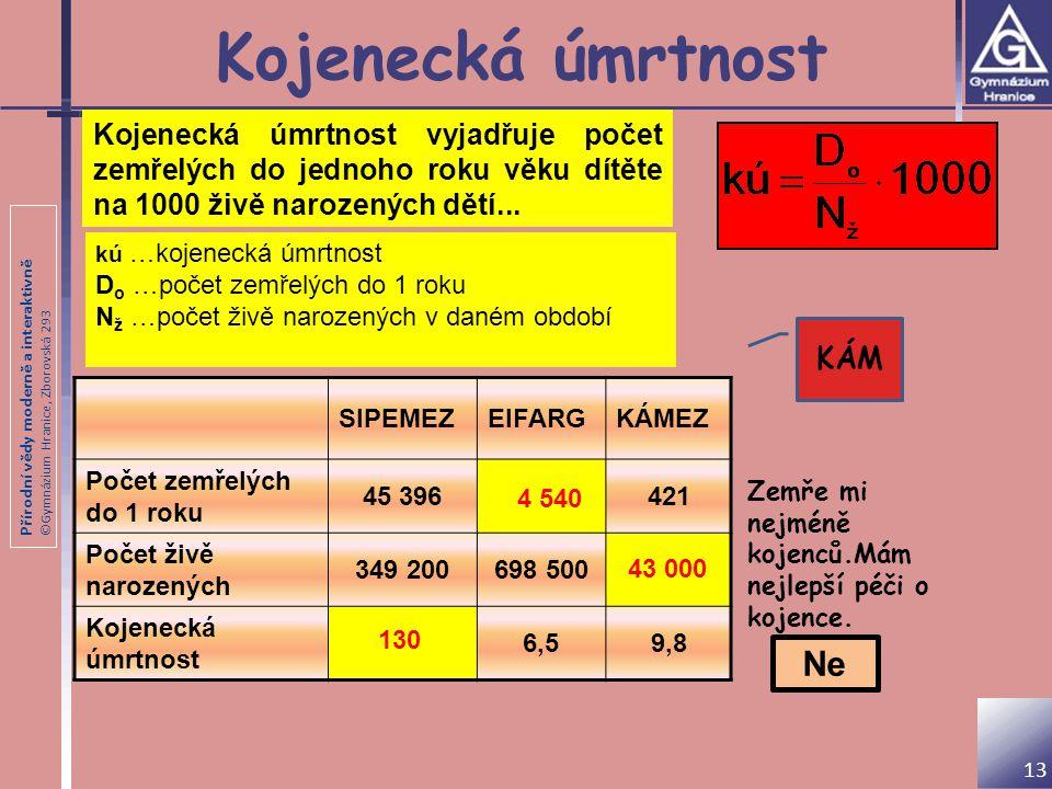 Přírodní vědy moderně a interaktivně ©Gymnázium Hranice, Zborovská 293 Kojenecká úmrtnost SIPEMEZEIFARGKÁMEZ Počet zemřelých do 1 roku 45 396421 Počet
