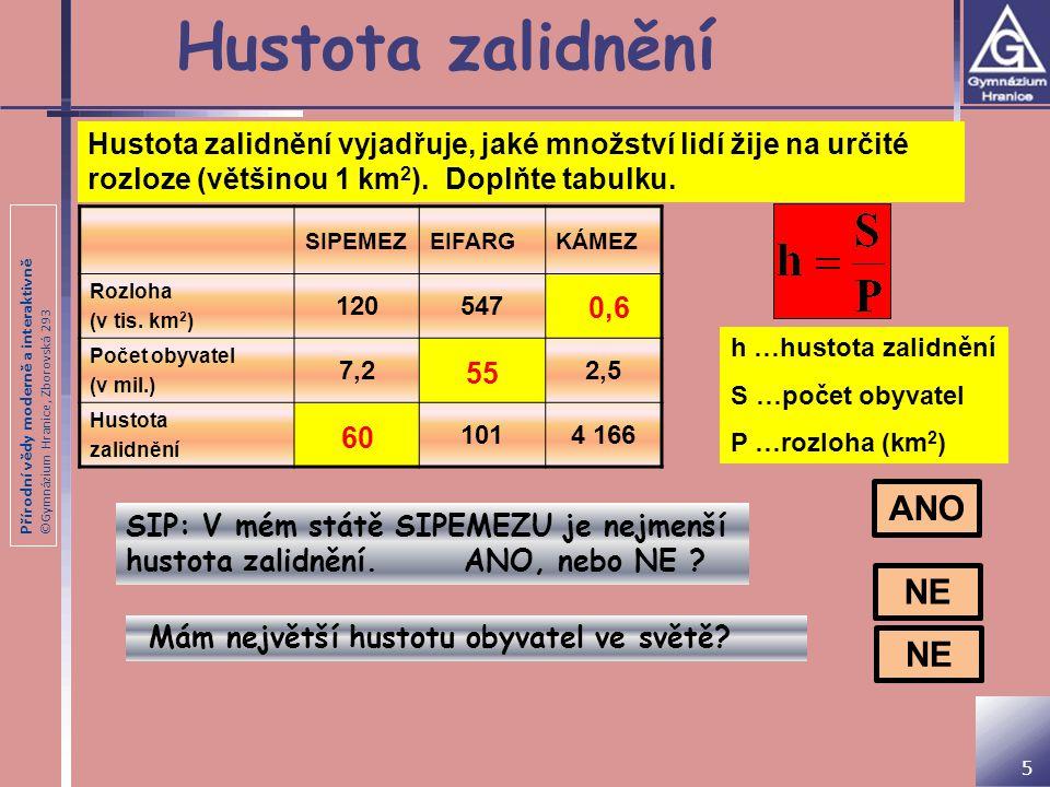 Přírodní vědy moderně a interaktivně ©Gymnázium Hranice, Zborovská 293 Hustota zalidnění SIPEMEZEIFARGKÁMEZ Rozloha (v tis. km 2 ) 120547 Počet obyvat