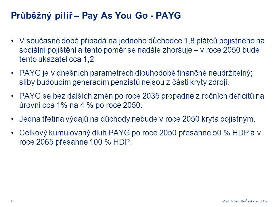 8 © 2010 Deloitte Česká republika Průběžný pilíř – Pay As You Go - PAYG V současné době připadá na jednoho důchodce 1,8 plátců pojistného na sociální pojištění a tento poměr se nadále zhoršuje – v roce 2050 bude tento ukazatel cca 1,2 PAYG je v dnešních parametrech dlouhodobě finančně neudržitelný; sliby budoucím generacím penzistů nejsou z části kryty zdroji.