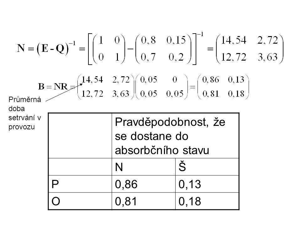 Pravděpodobnost, že se dostane do absorbčního stavu NŠ P0,860,13 O0,810,18 Průměrná doba setrvání v provozu