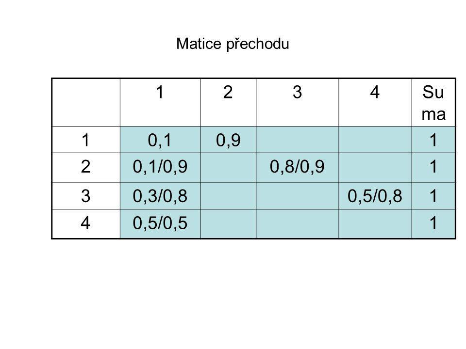 Matice přechodu 1234Su ma 10,10,91 20,1/0,90,8/0,91 30,3/0,80,5/0,81 40,5/0,51