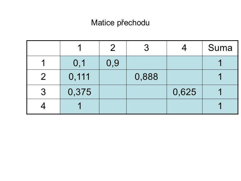 Matice přechodu 1234Suma 10,10,91 20,1110,8881 30,3750,6251 411