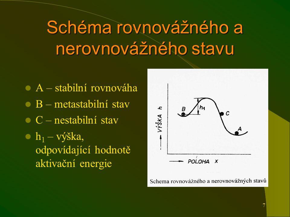 7 Schéma rovnovážného a nerovnovážného stavu A – stabilní rovnováha B – metastabilní stav C – nestabilní stav h 1 – výška, odpovídající hodnotě aktivační energie
