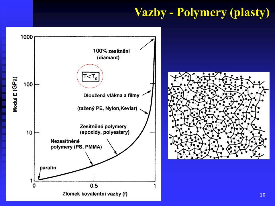 10 Vazby - Polymery (plasty)