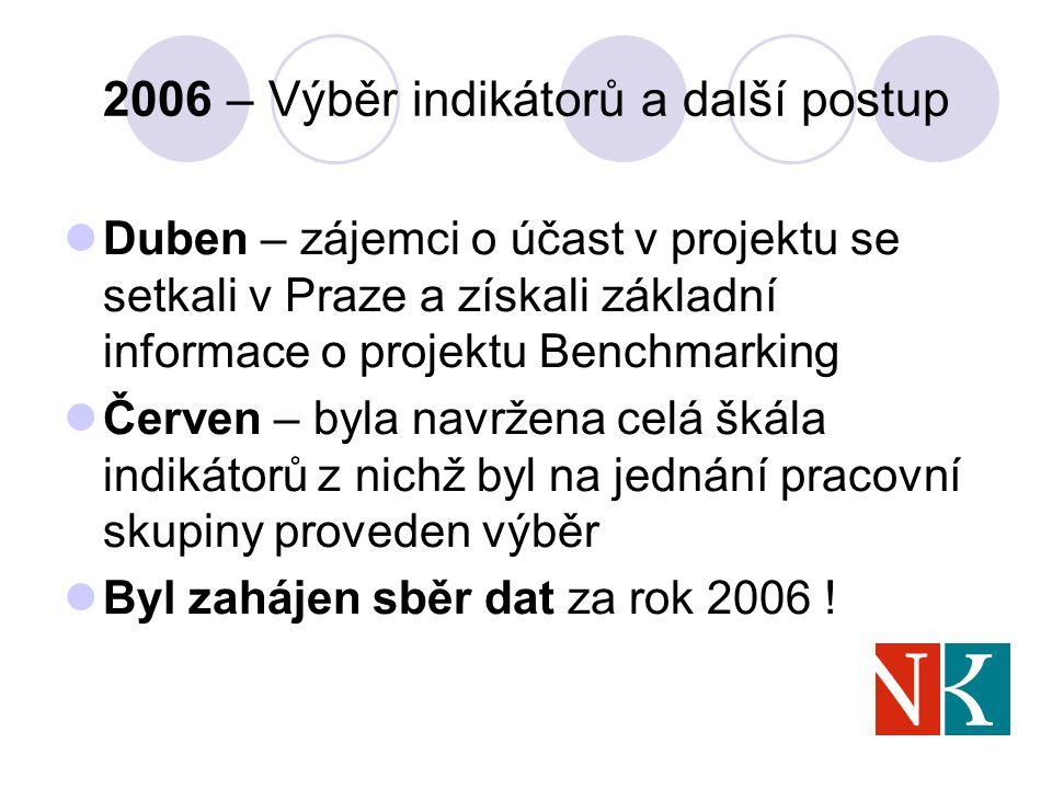 2006 – Výběr indikátorů a další postup Duben – zájemci o účast v projektu se setkali v Praze a získali základní informace o projektu Benchmarking Červen – byla navržena celá škála indikátorů z nichž byl na jednání pracovní skupiny proveden výběr Byl zahájen sběr dat za rok 2006 !