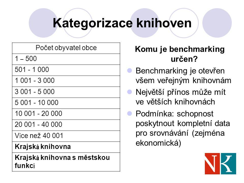 Kategorizace knihoven Komu je benchmarking určen.