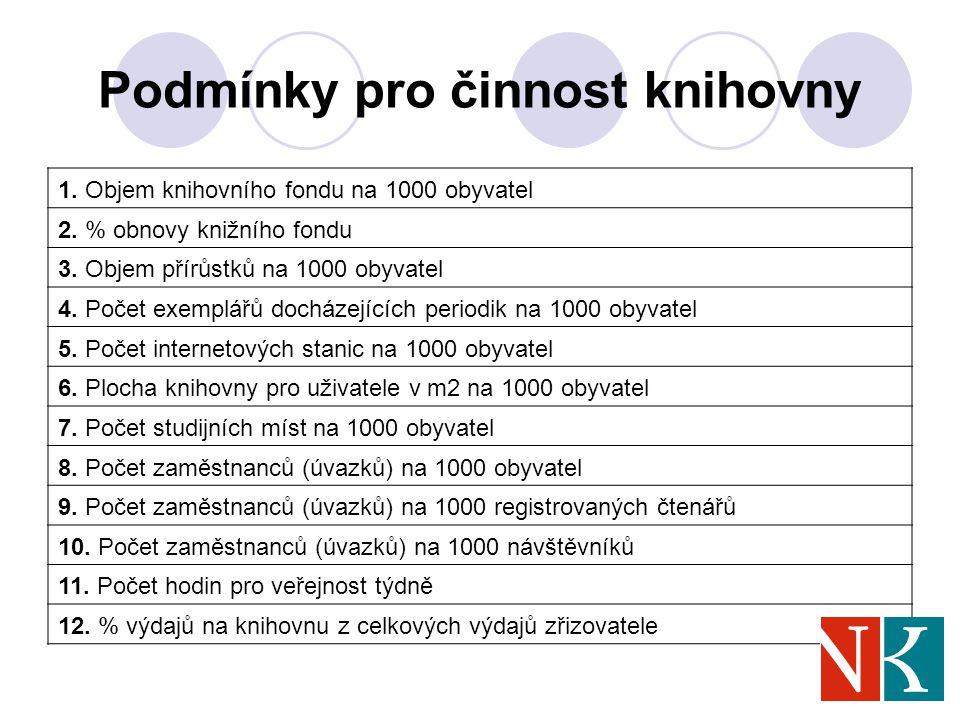 Podmínky pro činnost knihovny 1. Objem knihovního fondu na 1000 obyvatel 2.