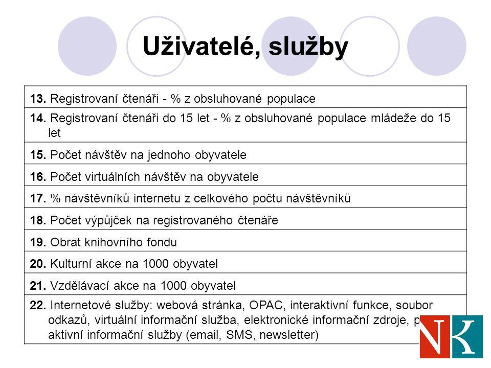 Uživatelé, služby 13. Registrovaní čtenáři - % z obsluhované populace 14.