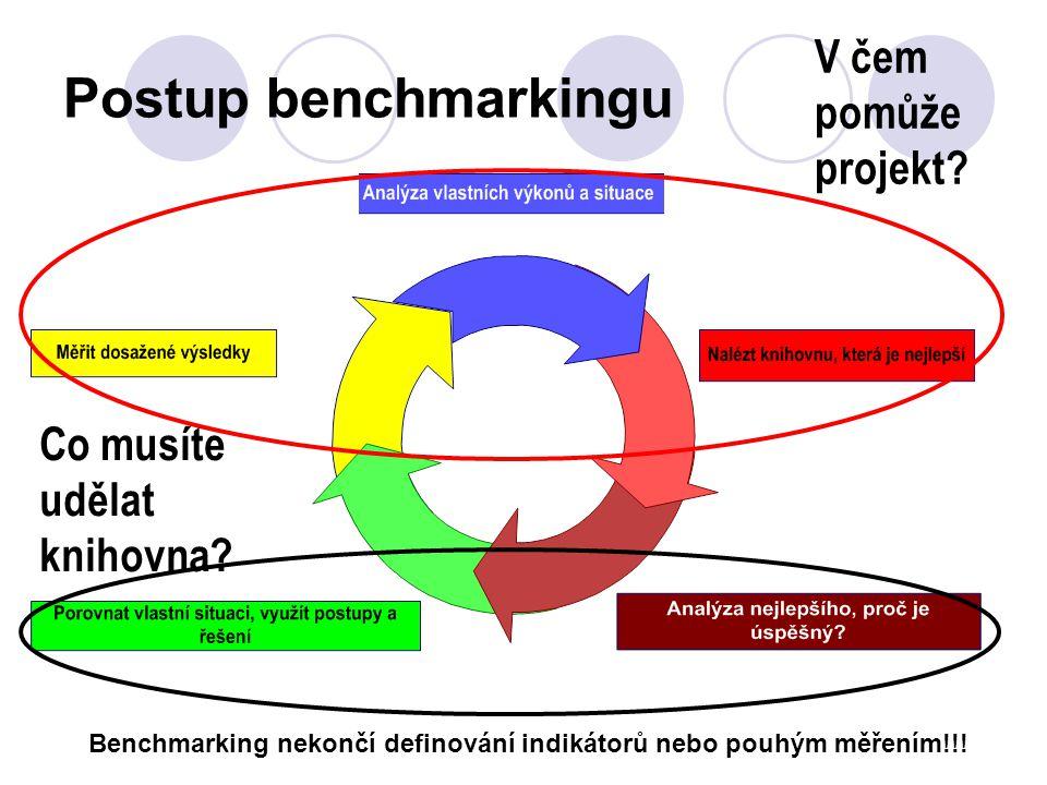Postup benchmarkingu Benchmarking nekončí definování indikátorů nebo pouhým měřením!!.