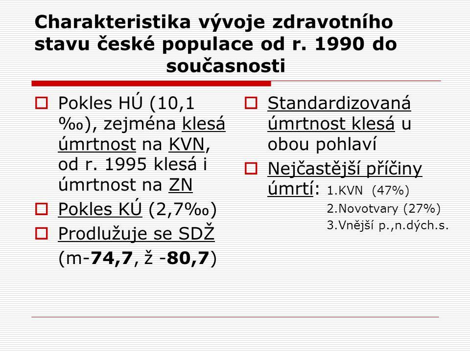 Charakteristika vývoje zdravotního stavu české populace od r. 1990 do současnosti  Pokles HÚ (10,1 ‰), zejména klesá úmrtnost na KVN, od r. 1995 kles
