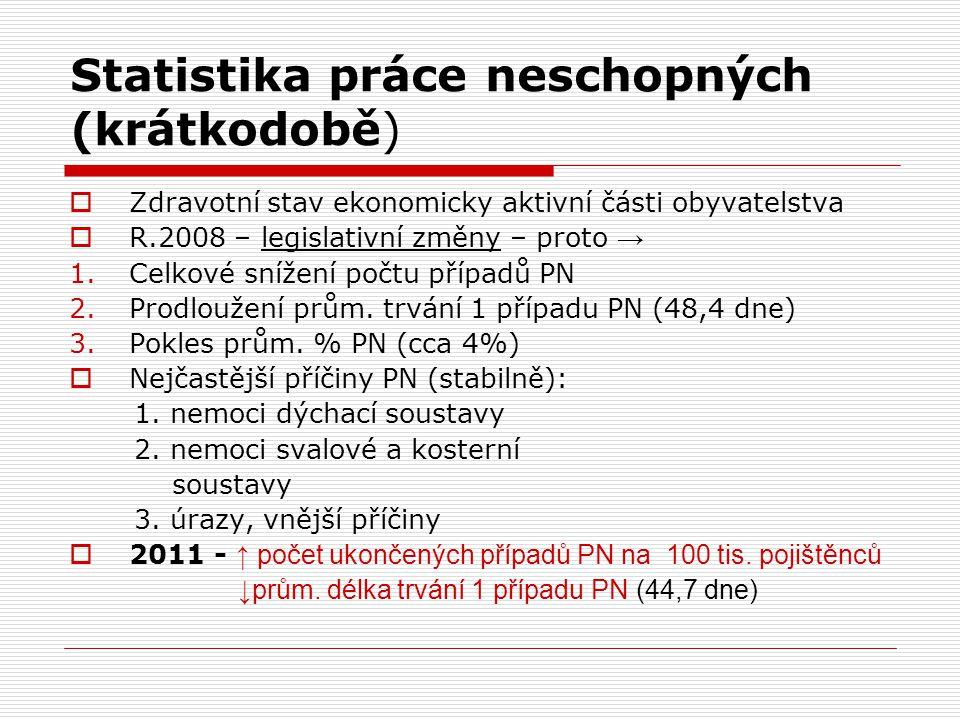Statistika práce neschopných (krátkodobě)  Zdravotní stav ekonomicky aktivní části obyvatelstva  R.2008 – legislativní změny – proto → 1.Celkové sní