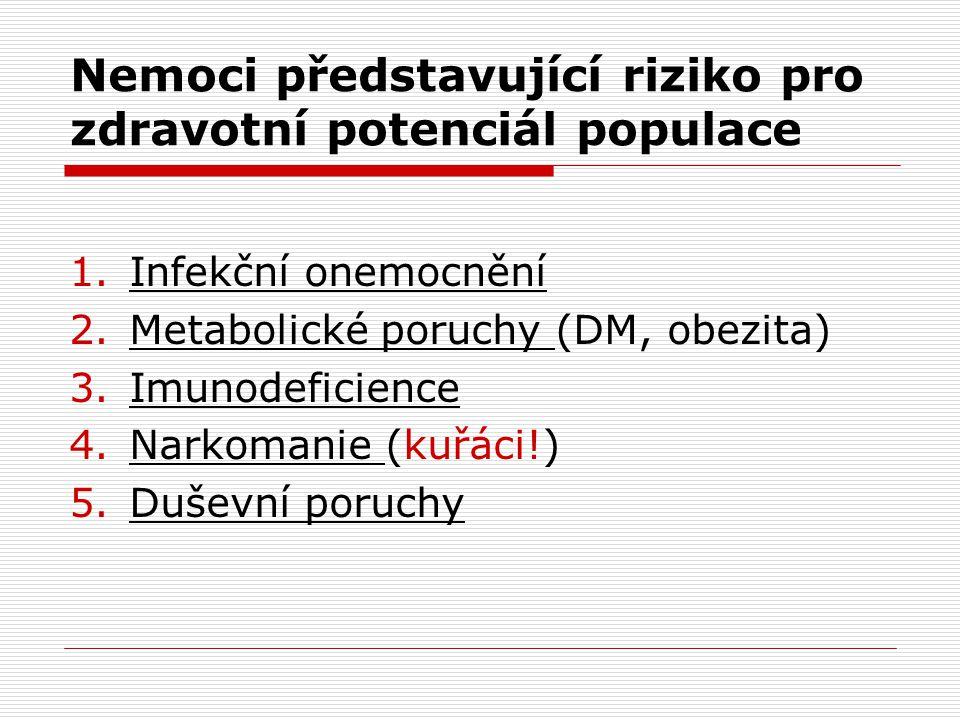 Nemoci představující riziko pro zdravotní potenciál populace 1.Infekční onemocnění 2.Metabolické poruchy (DM, obezita) 3.Imunodeficience 4.Narkomanie