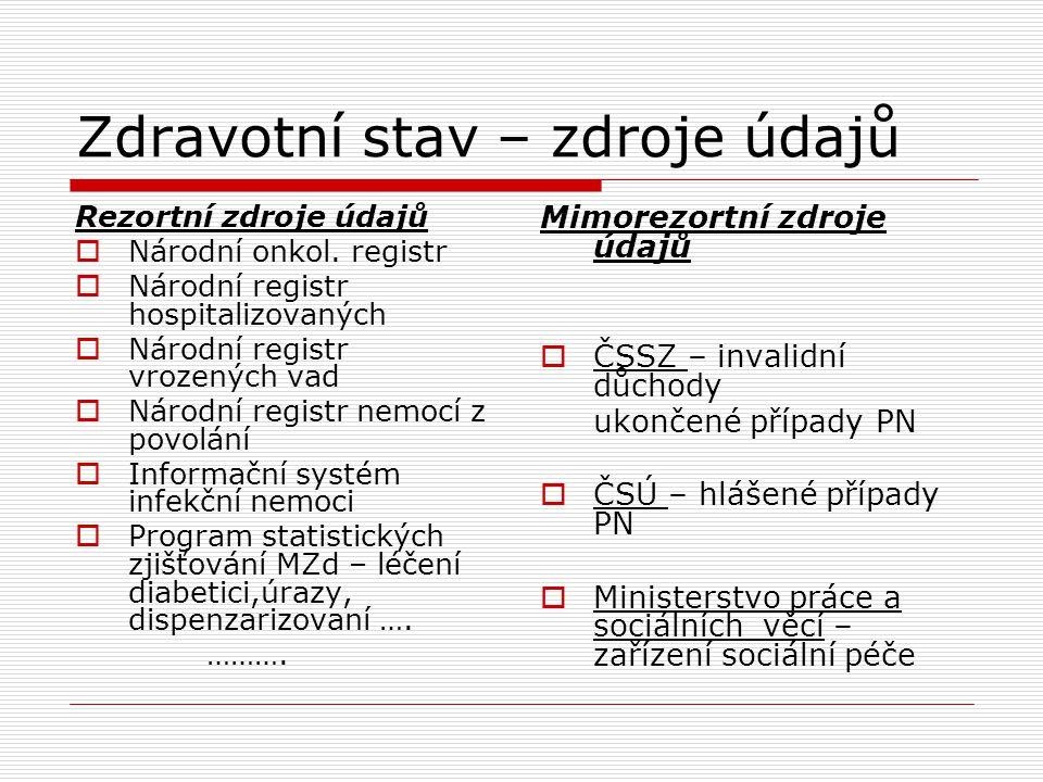 Charakteristika vývoje zdravotního stavu české populace od r.