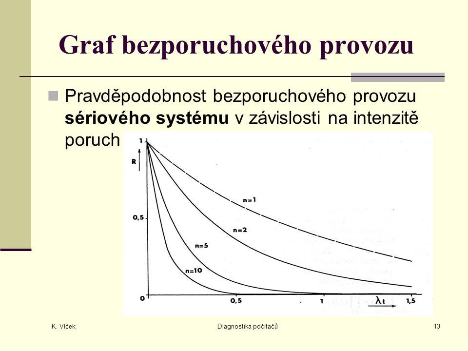 K. Vlček: Diagnostika počítačů13 Graf bezporuchového provozu Pravděpodobnost bezporuchového provozu sériového systému v závislosti na intenzitě poruch