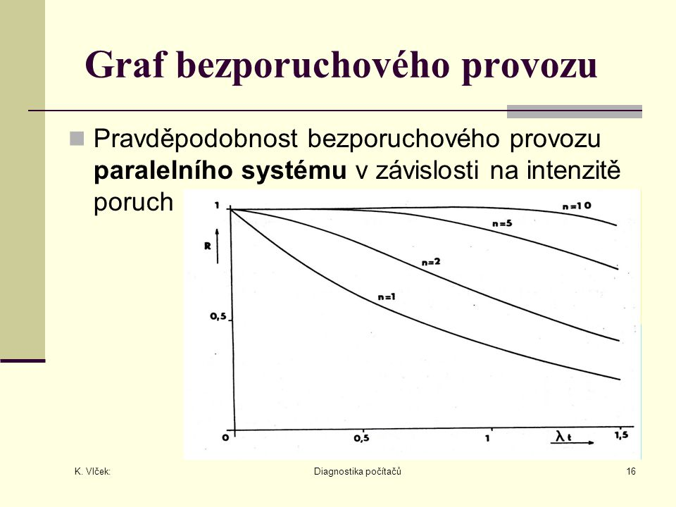 K. Vlček: Diagnostika počítačů16 Graf bezporuchového provozu Pravděpodobnost bezporuchového provozu paralelního systému v závislosti na intenzitě poru