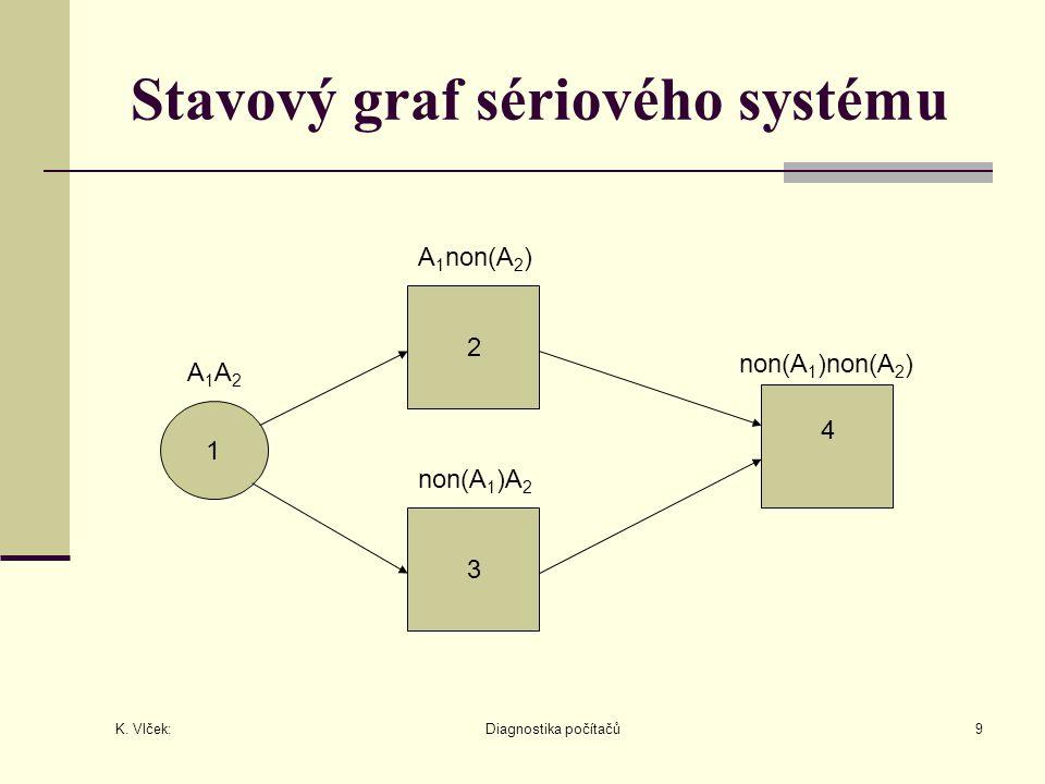 K. Vlček: Diagnostika počítačů9 Stavový graf sériového systému 1 A1A2A1A2 A 1 non(A 2 ) non(A 1 )A 2 non(A 1 )non(A 2 ) 2 3 4