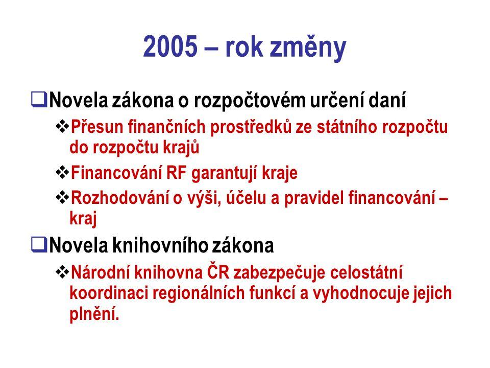 2005 – rok změny  Novela zákona o rozpočtovém určení daní  Přesun finančních prostředků ze státního rozpočtu do rozpočtu krajů  Financování RF garantují kraje  Rozhodování o výši, účelu a pravidel financování – kraj  Novela knihovního zákona  Národní knihovna ČR zabezpečuje celostátní koordinaci regionálních funkcí a vyhodnocuje jejich plnění.