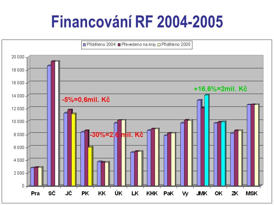 Financování RF 2004-2005 -5%=0,6mil. Kč -30%=2,6 mil. Kč +16,6%=2mil. Kč