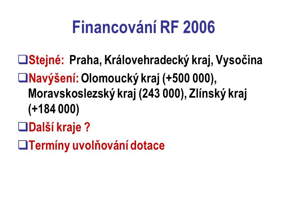 Financování RF 2006  Stejné: Praha, Královehradecký kraj, Vysočina  Navýšení: Olomoucký kraj (+500 000), Moravskoslezský kraj (243 000), Zlínský kraj (+184 000)  Další kraje .