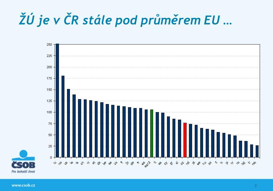 2 ŽÚ je v ČR stále pod průměrem EU …