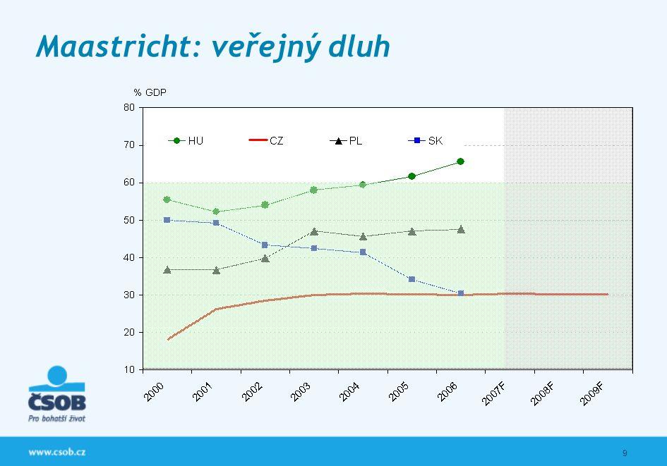 10 Maastricht: rozpočtový schodek