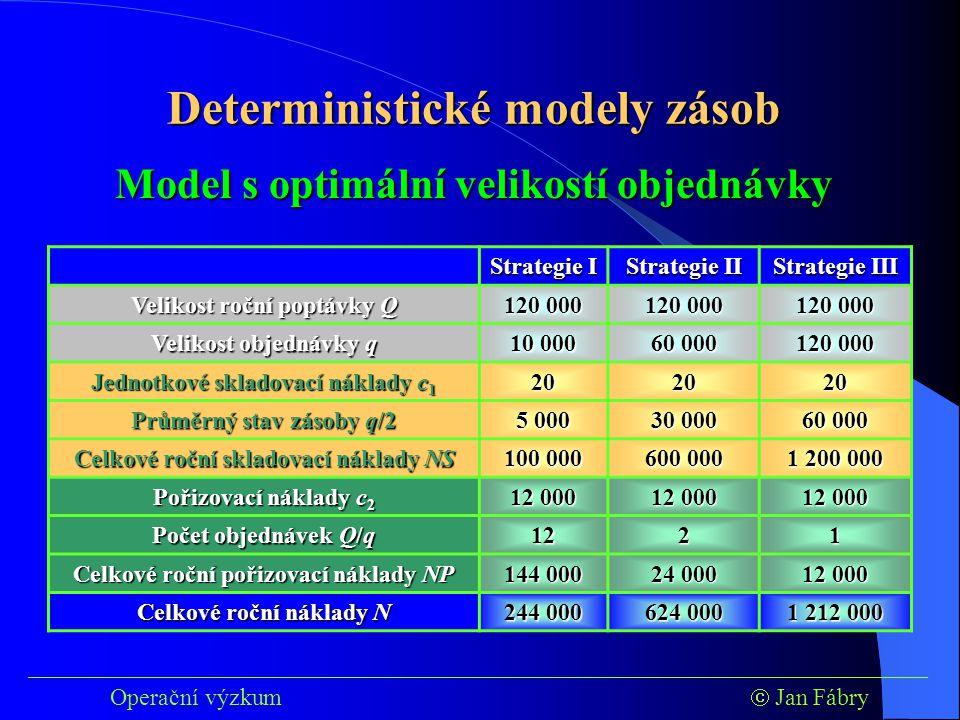 ___________________________________________________________________________ Operační výzkum  Jan Fábry Model s optimální velikostí objednávky Strategie I Strategie II Strategie III Velikost roční poptávky Q 120 000 Velikost objednávky q 10 000 60 000 120 000 Jednotkové skladovací náklady c 1 202020 Průměrný stav zásoby q/2 5 000 30 000 60 000 Celkové roční skladovací náklady NS 100 000 600 000 1 200 000 Pořizovací náklady c 2 12 000 Počet objednávek Q/q 1221 Celkové roční pořizovací náklady NP 144 000 24 000 12 000 Celkové roční náklady N 244 000 624 000 1 212 000 Deterministické modely zásob