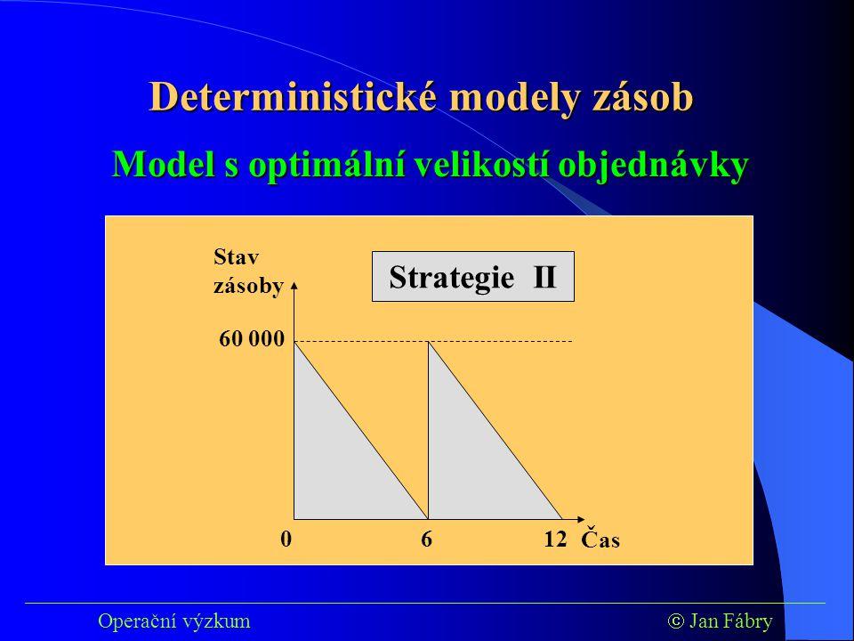 ___________________________________________________________________________ Operační výzkum  Jan Fábry Model s optimální velikostí objednávky 60 000 Stav zásoby Čas 0 12 6 Strategie II Deterministické modely zásob