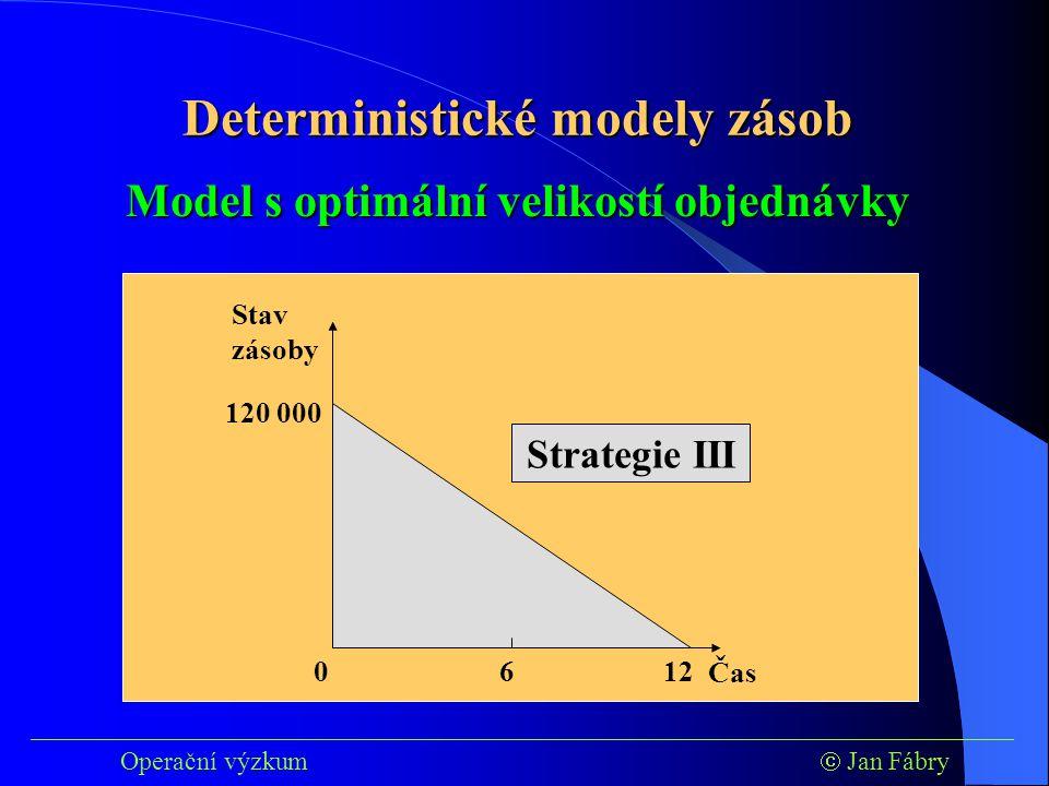 ___________________________________________________________________________ Operační výzkum  Jan Fábry Model s optimální velikostí objednávky 0 Strategie III Čas Stav zásoby 120 000 6 12 Deterministické modely zásob