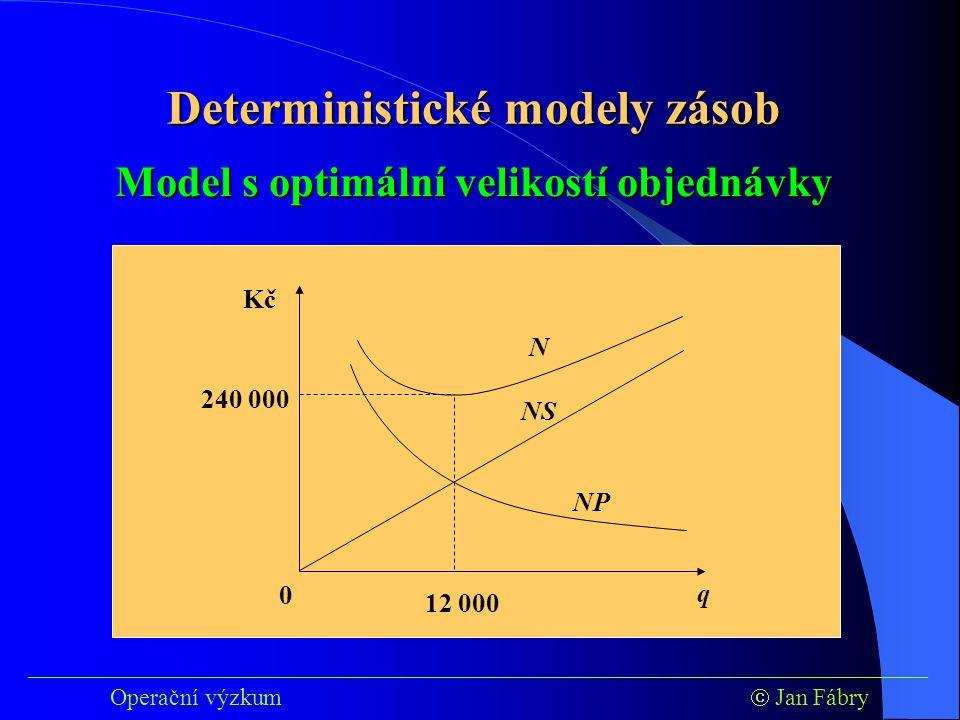 ___________________________________________________________________________ Operační výzkum  Jan Fábry Model s optimální velikostí objednávky 12 000 0 Kč q 240 000 NP NS N Deterministické modely zásob